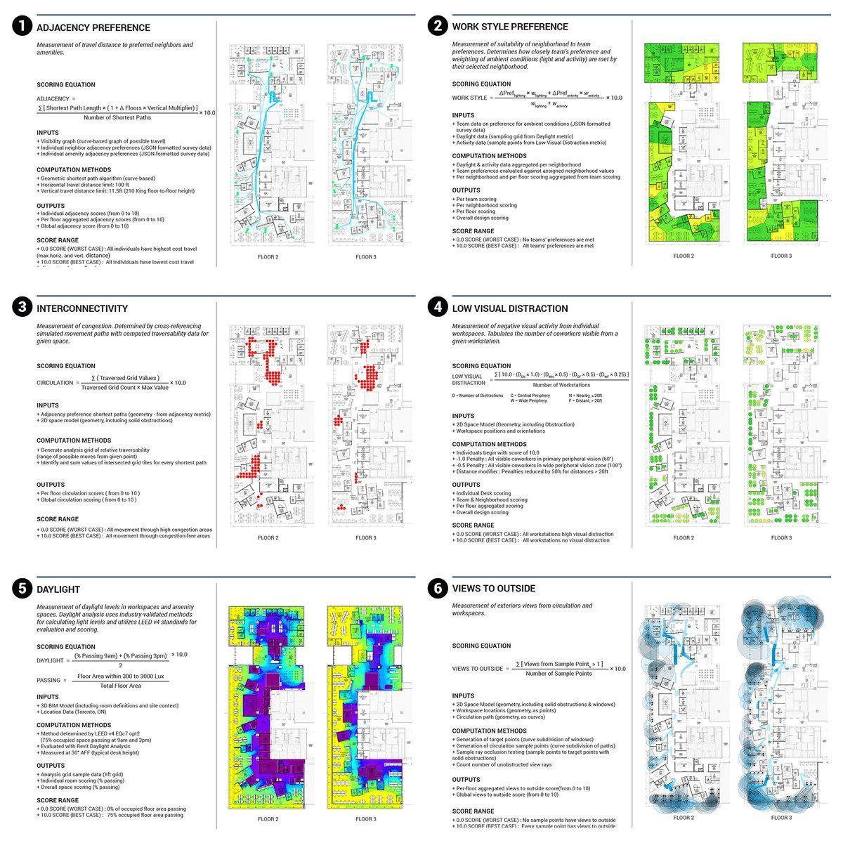 The Promise Of Generative Design Generative Design Generative Design