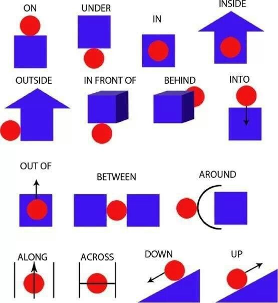 Prepositions ducation pinterest prepositions common core prepositions ccuart Images