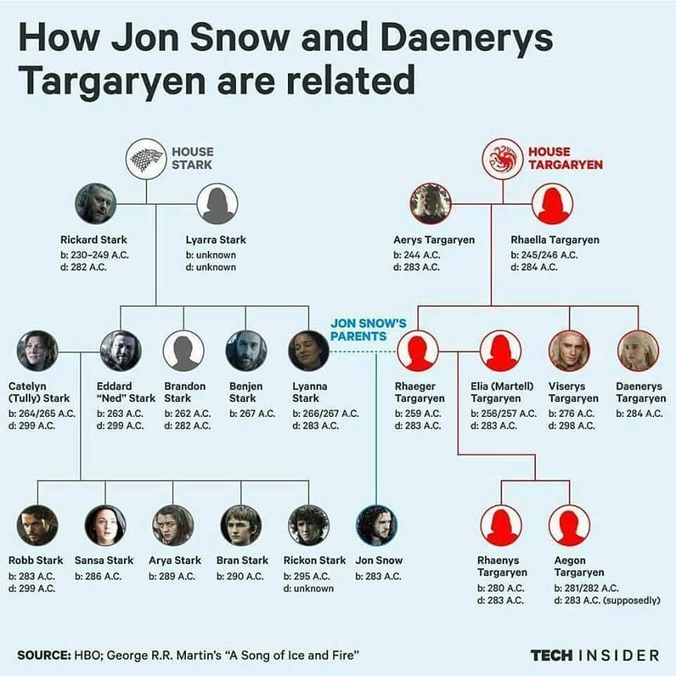 How Jon Snow and Daenerys Targaryen are related, Game of