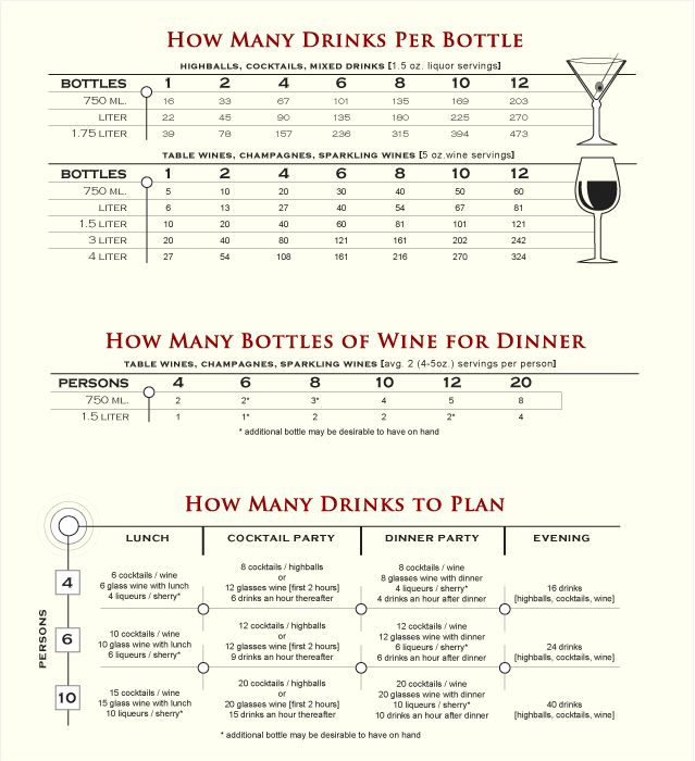 Westbury Liquors Wedding Alcohol Wedding Planning Organizer Alcohol Calculator