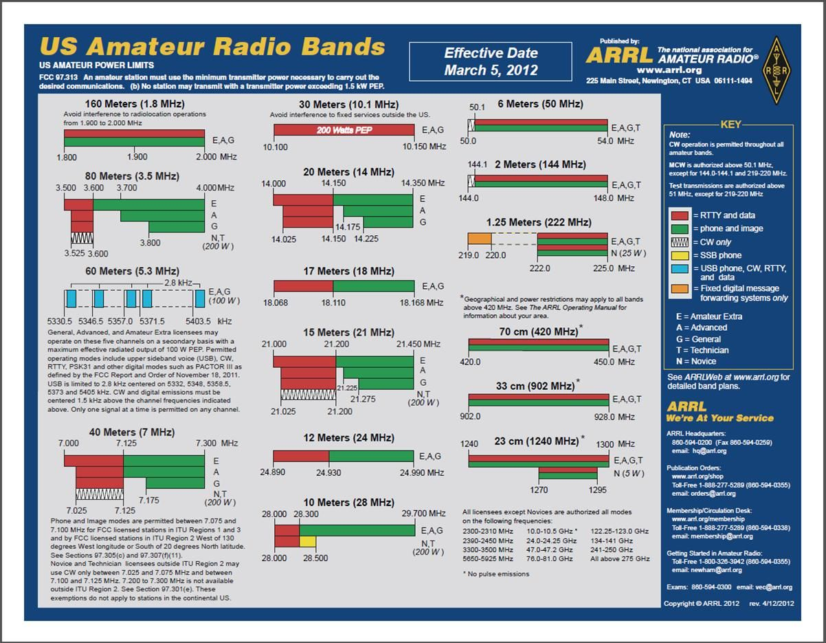 Arrl Frequency Chart Of Us Radio Bands 1099 Free Shipping On Most