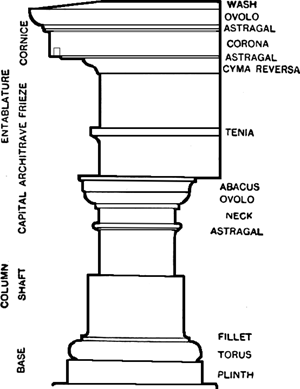 Tuscan Order Definition Of In The Free Online Encyclopedia