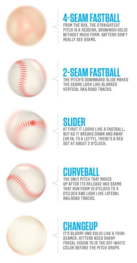 Baseball Pitching 101: How to throw any pitch   Diamond Mind ...