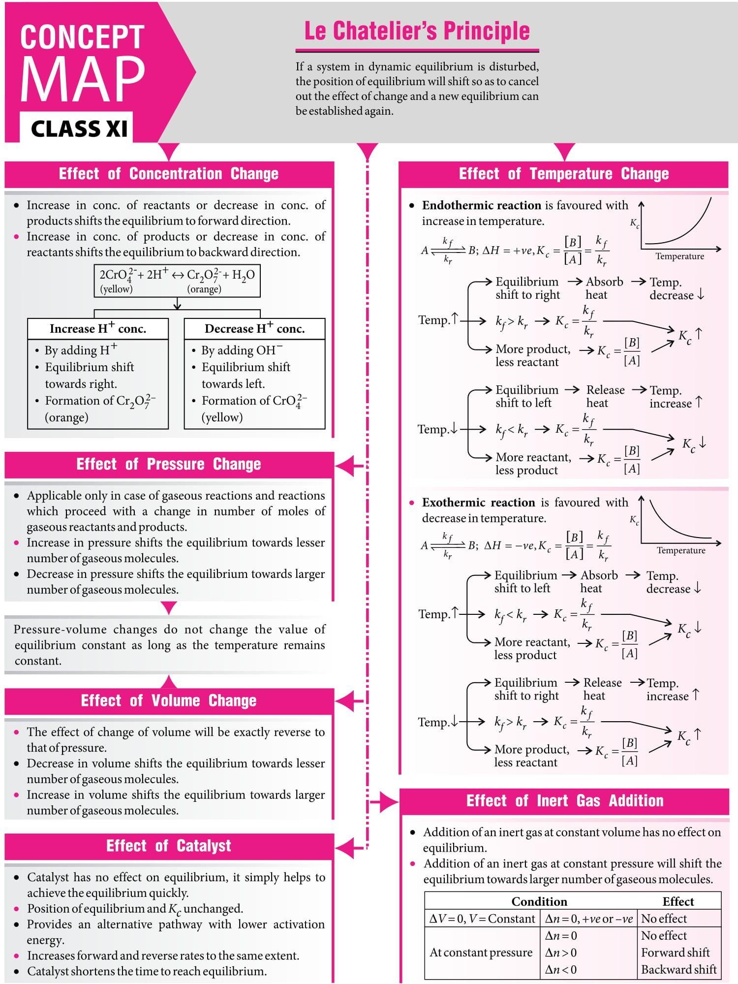 Photo of – #Concept #Map – #MTG #Chemistry #Today #Magazine