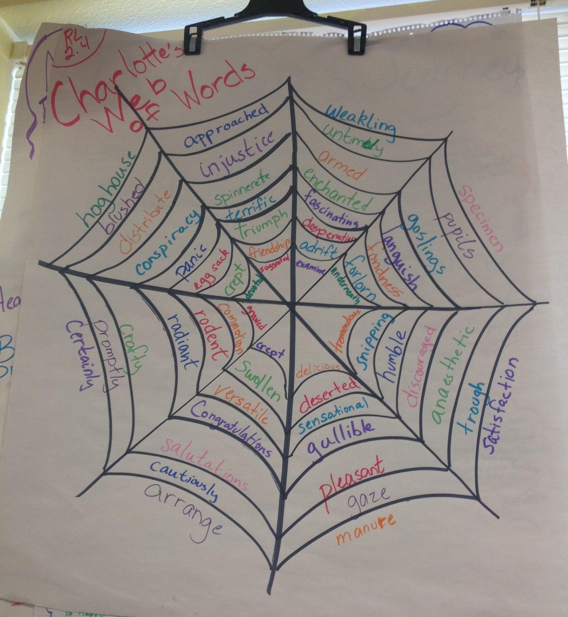 Charlotte\'s Web of Words anchor chart … | charlott…
