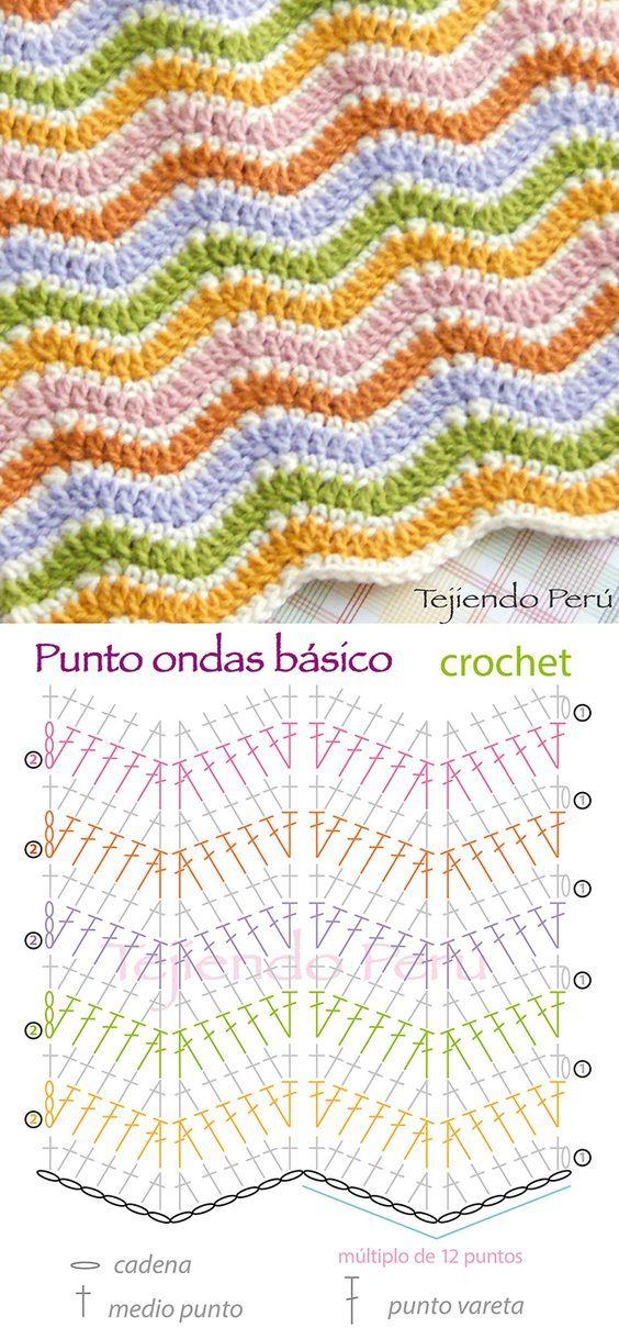Crochet: diagrama del punto ondas básico!: | ALFOMBRAS DE TRAPILLO ...