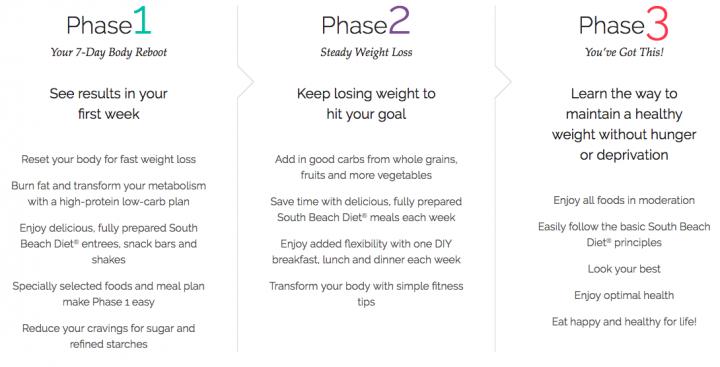 South Beach Diet Phrases South Beach Diet Diet Reviews South Beach