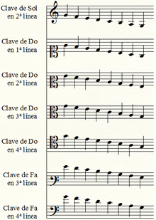 Curso Práctico Para Aprender A Leer Música Solfeo Wikiversidad Solfeo Como Leer Partituras Clases De Piano