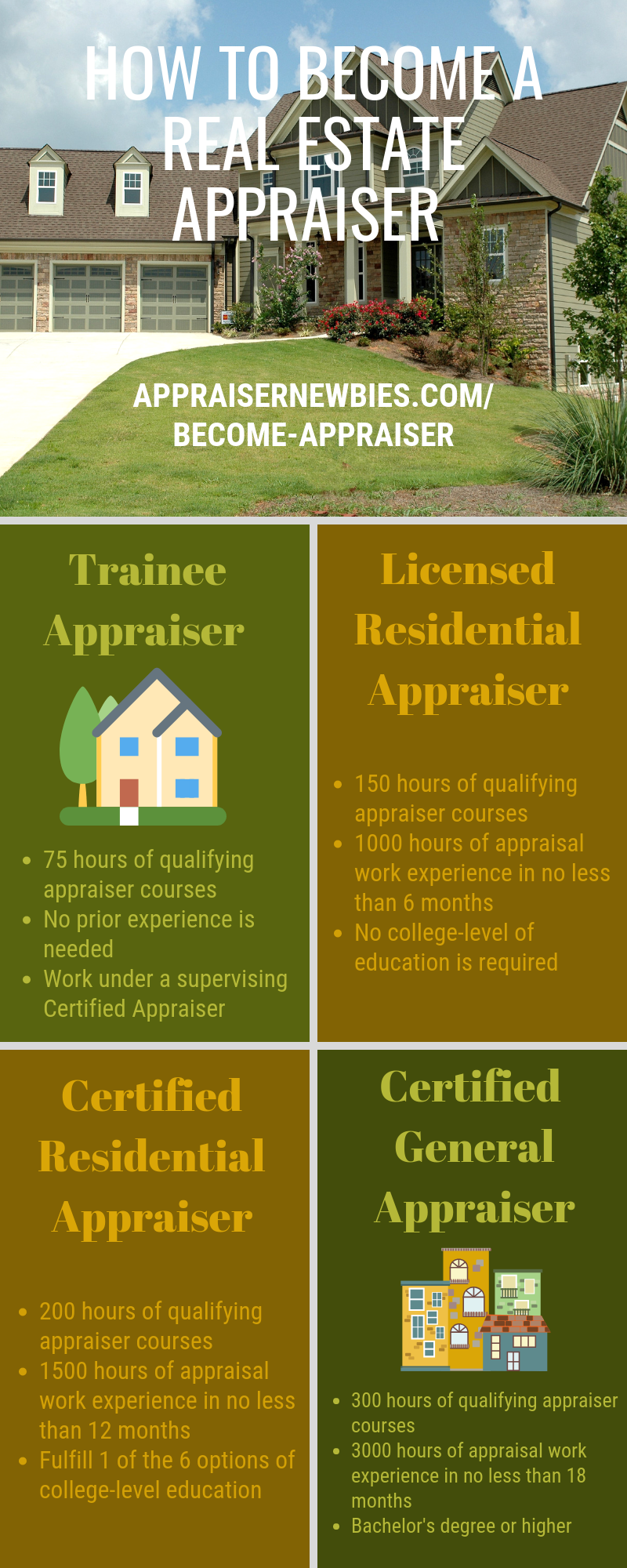 How To Become A Real Estate Appraiser Real Estate License Real Estate Real Estate Education