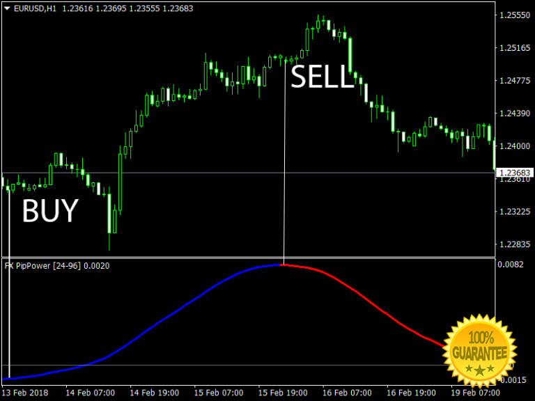 Forex power bands
