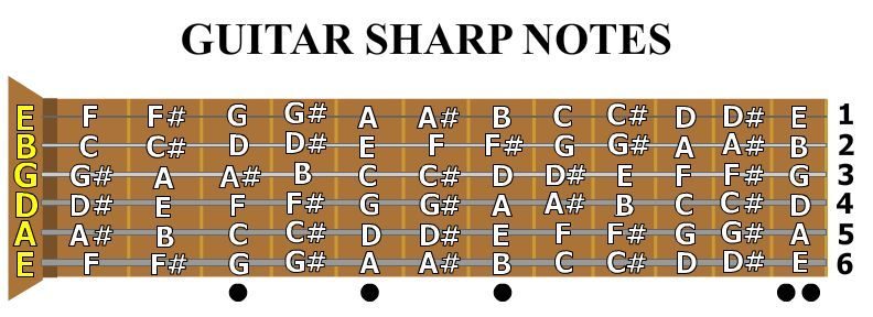 guitar fingering chart for notes fingering charts. Black Bedroom Furniture Sets. Home Design Ideas
