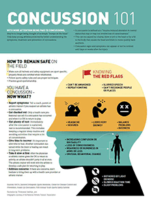 Infographic Handouts   NATA Infographics   Athletic ...