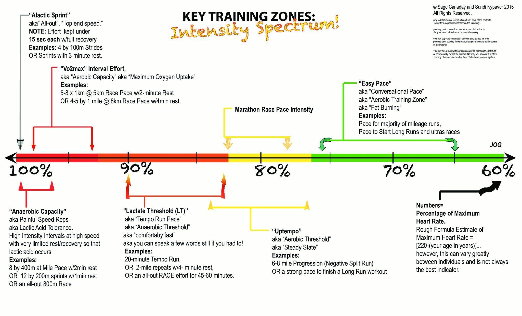 Key Training zones   A post by Run 1000 km in 2019 on Strava   I <3