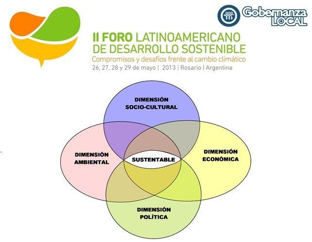 Https Gobernanzalocal Files Wordpress Com 2013 02 Dimensiones Del Foro Jpg Desarrollo Sostenible Ecosistemas Cambio Climatico
