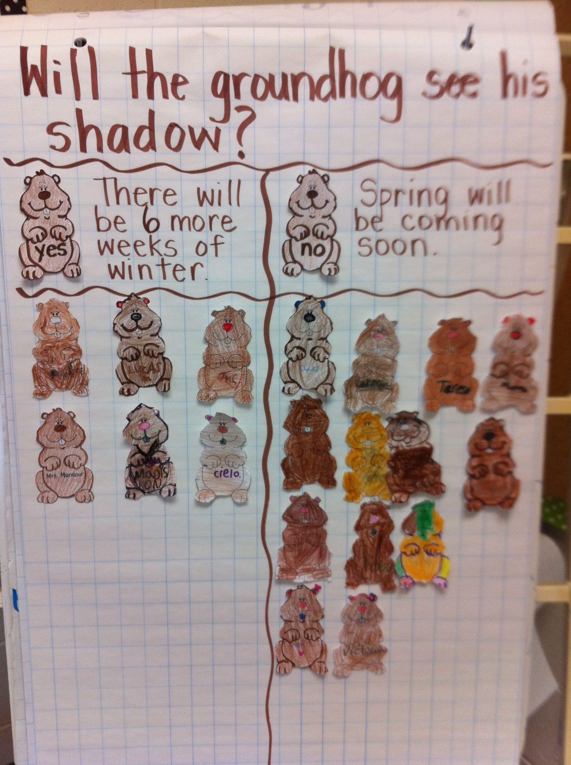 Groundhog Day Prediction Chart