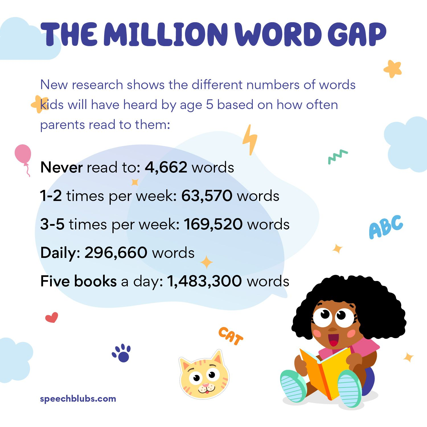 The Million Word Gap Importance Of Reading Reading Vocabulary Skills How many words minute should child read