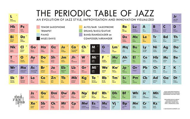 The Periodic Table of Jazz (Final Version) Periodic table and Jazz - copy periodic table of elements ya