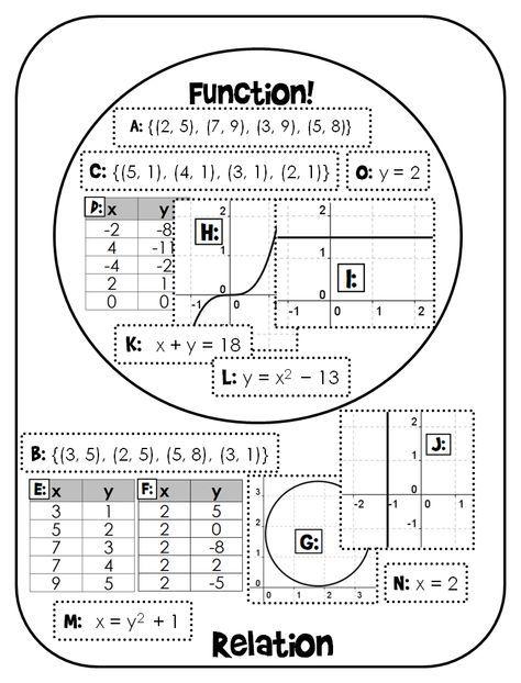 Function Vs Relation Venn Diagram Sorting Activity Print And Digital Teaching Mathematics Teaching Algebra Math Interactive Notebook