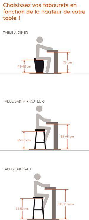 Comment choisir un tabouret correctement chez alterego - Hauteur d un bar de cuisine ...