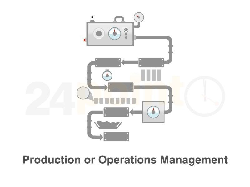 The Production and Operations Management PPT deck is a great tool