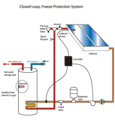 circulating block heater installation instructions