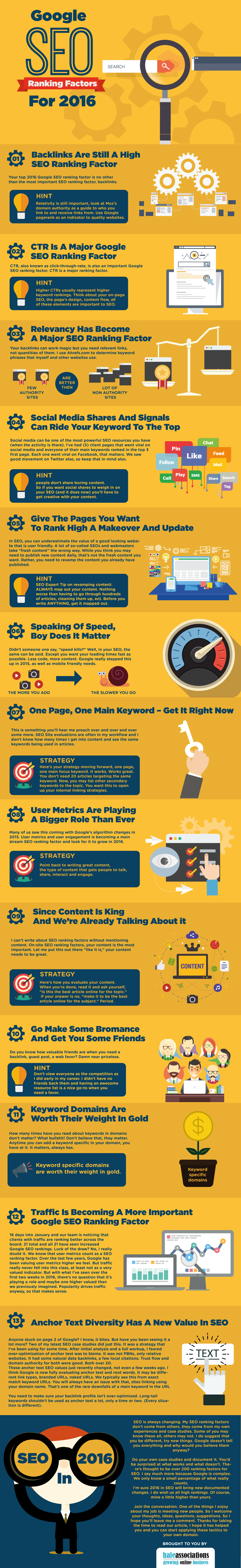Google SEO Ranking Factors for 2016 #Infographic
