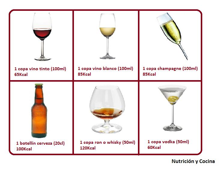 Calorías de diferentes bebidas alcoholicas | Control de