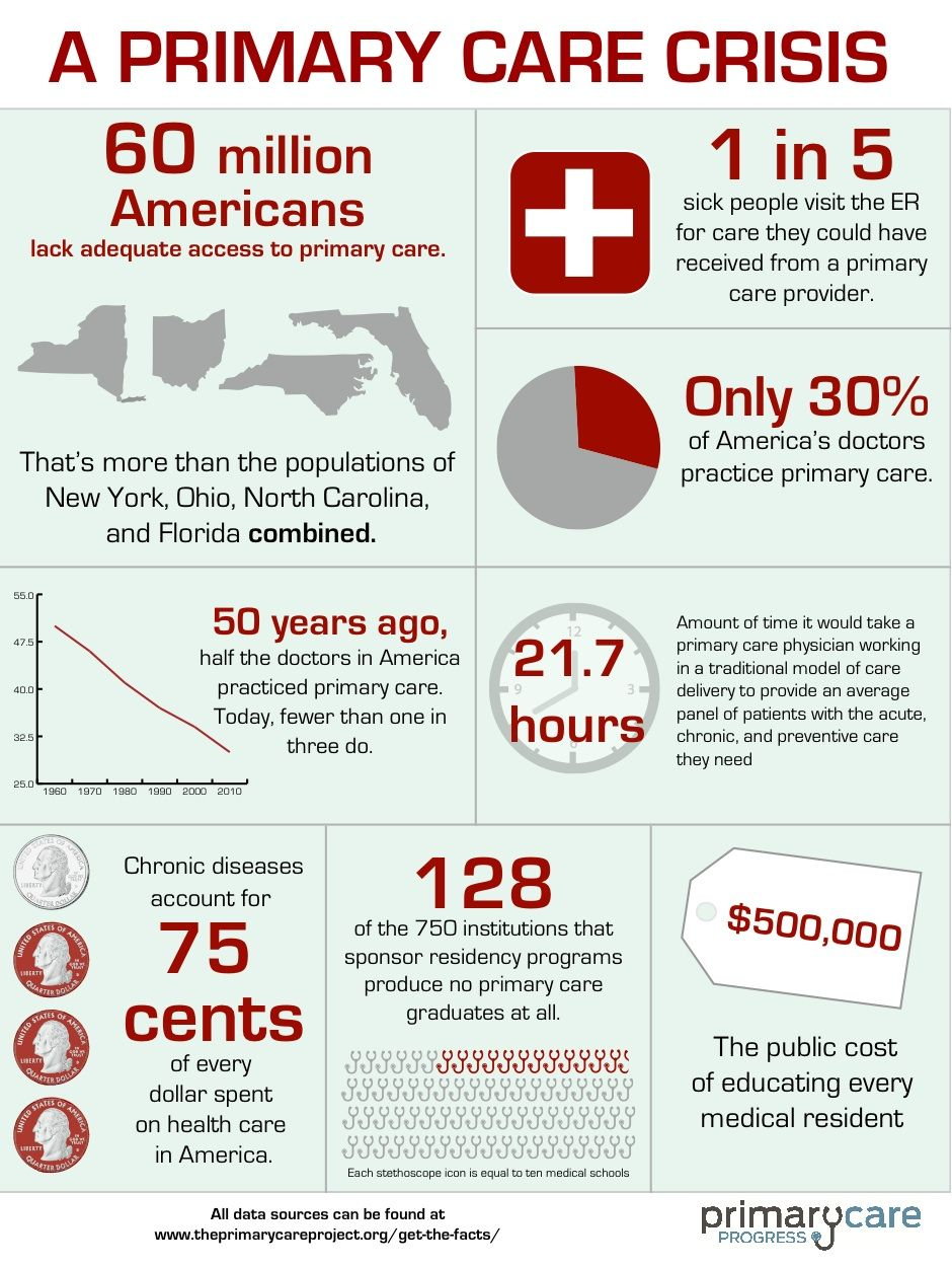 Primary Care in America Statistics from