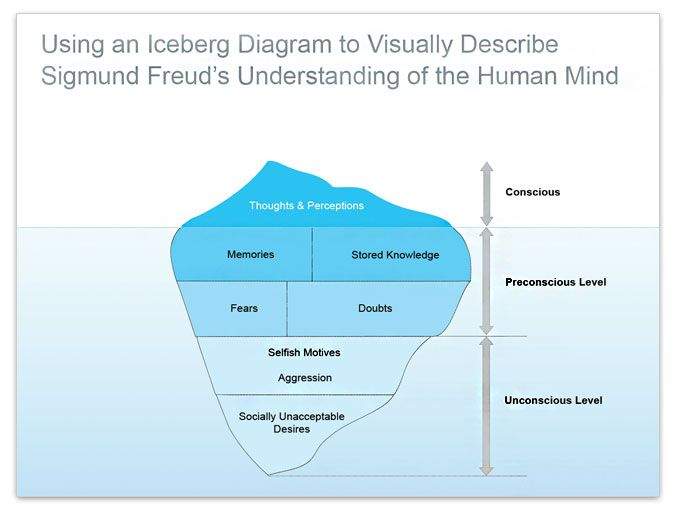 Freud Iceberg Diagram - Trusted Wiring Diagram •