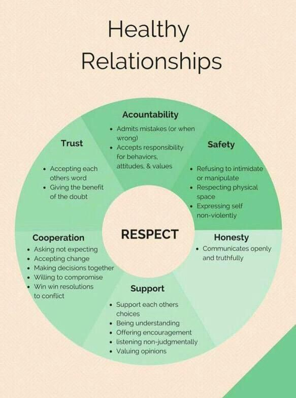 I like this chart; the color, that is designed in a circle and that respect is p…