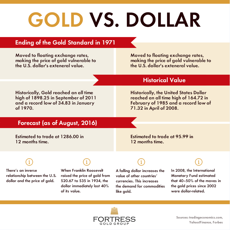 2b194e688677 Make the smart choice for your future. Invest in gold to secure your  retirement savings. Start your Gold IRA with Fortress Gold Group.