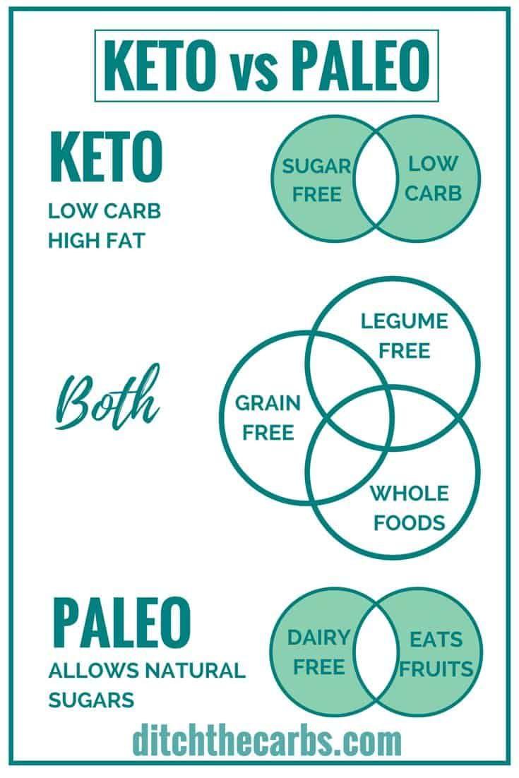 Diferencia entre dieta paleo es cetogenica
