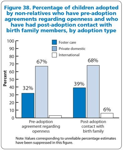 Open Adoption Statistics As Reported By The Us Department Of Health