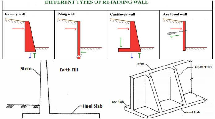 Retaining Wall Of Concrete Offering Different Types Of Structure