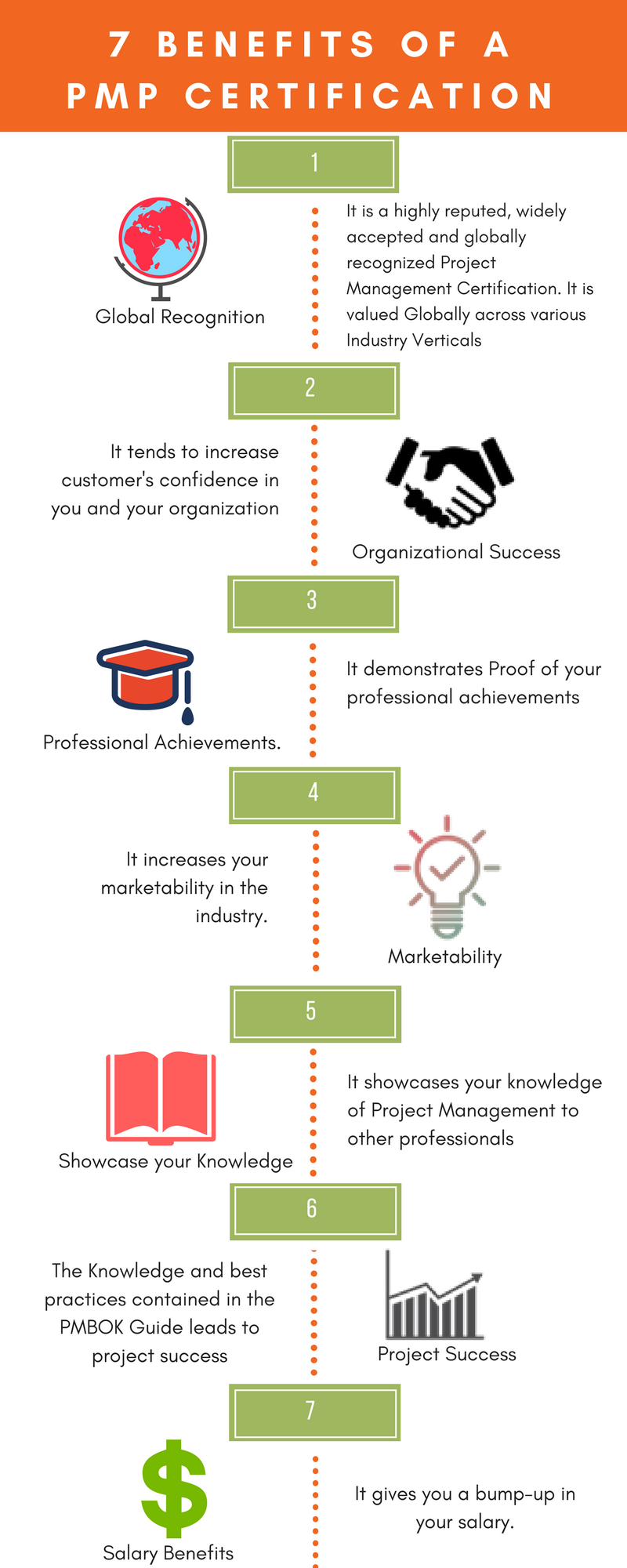 7 Benefits Of Pmp Certification Pmp Certification Is A Globally