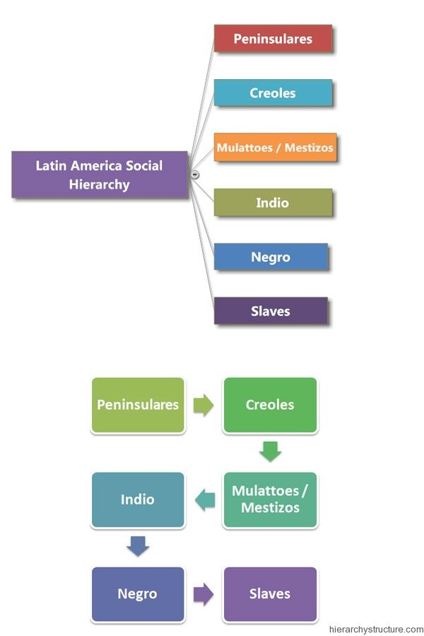 Latin America Social Hierarchy Modern World History British History Facts Teaching History