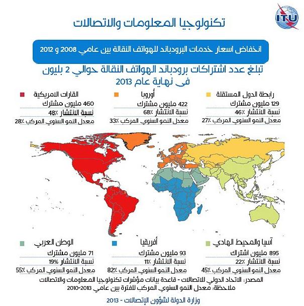 انخفاض اسعار خدمات البرودباند للهواتف النقالة بين عامي 2007 و 2012 Bahrain Telecom Globalstatistics Geneva Itu Instagram Pictures Instagram Pictures