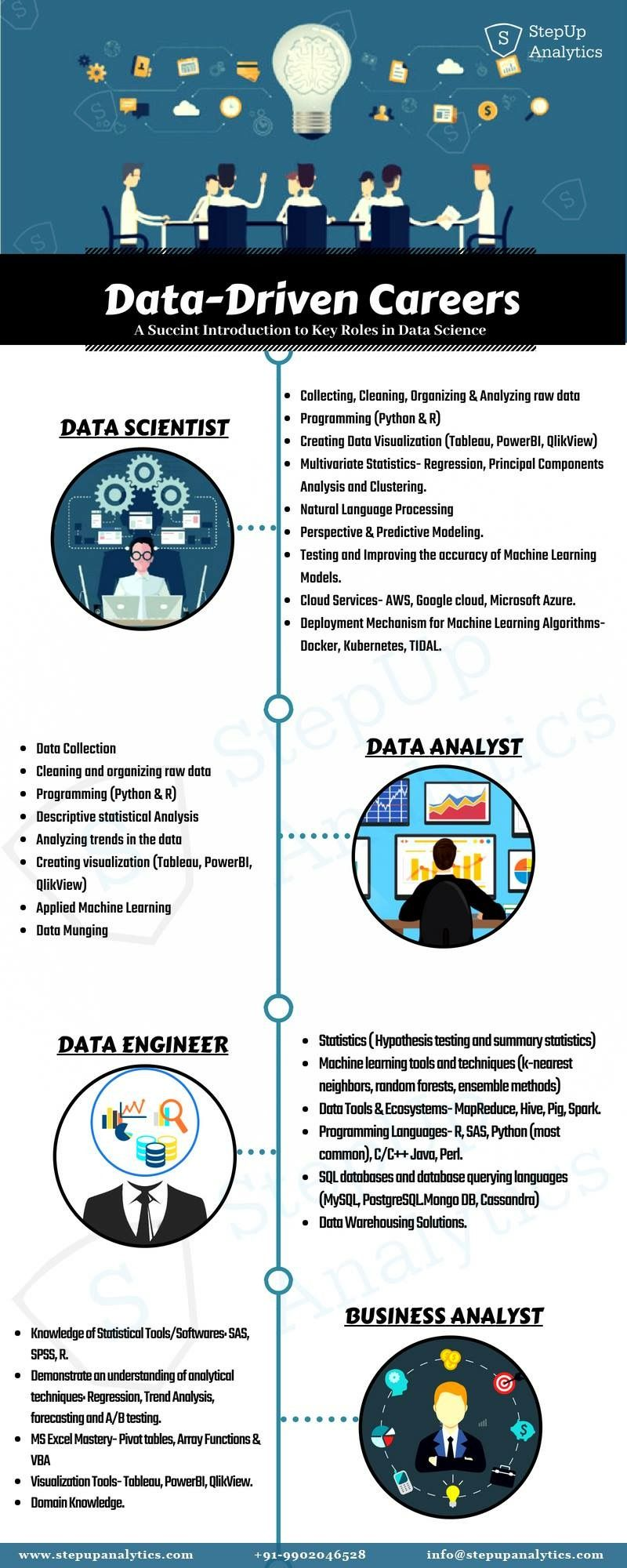 Data Driven Careers Data Science Infographic Data Science Learning Data Science