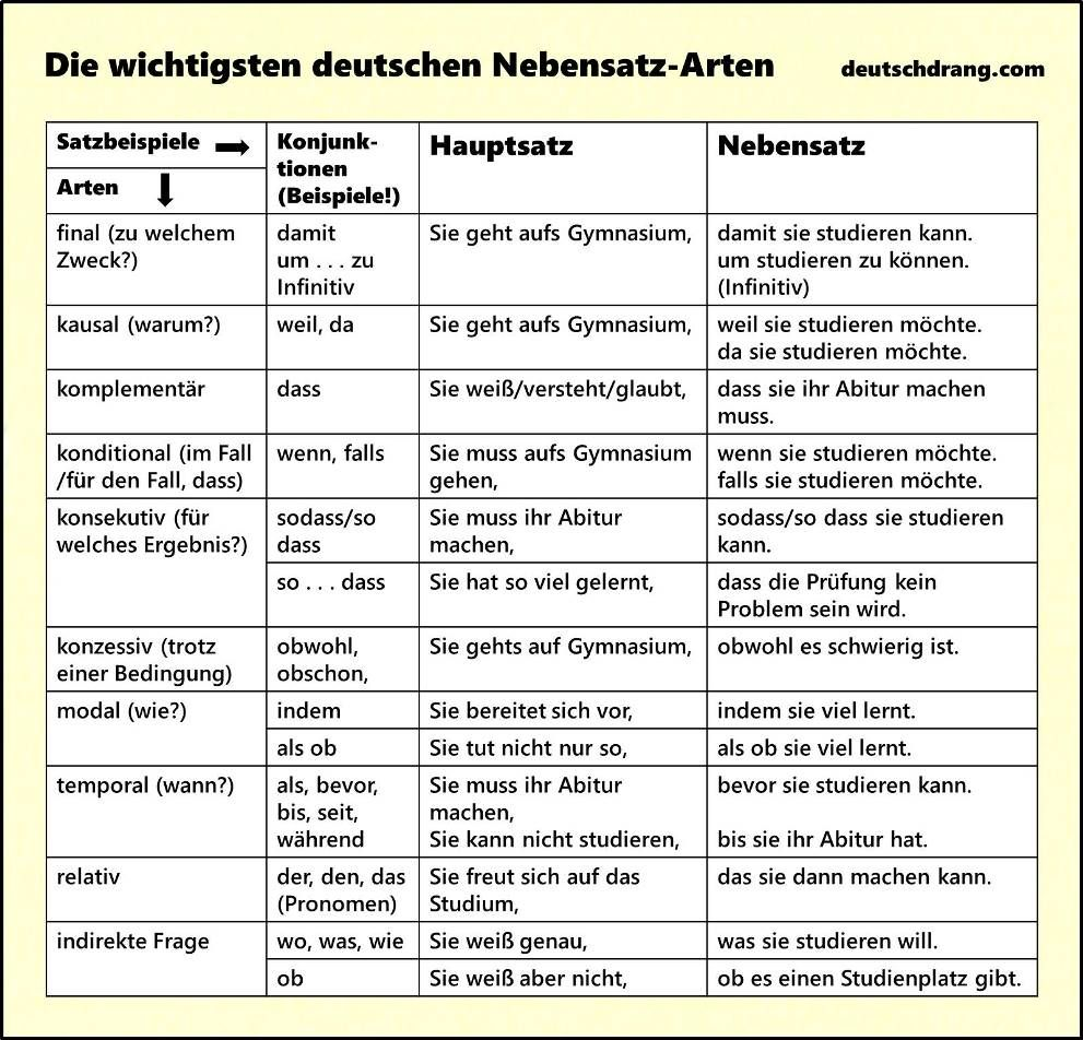 nebensatz arten 2 | alemão | Pinterest | German language, German ...