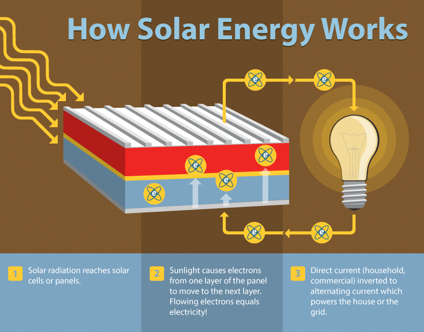 Solar Energy For Dummies How Solar Energy Works Solar Power