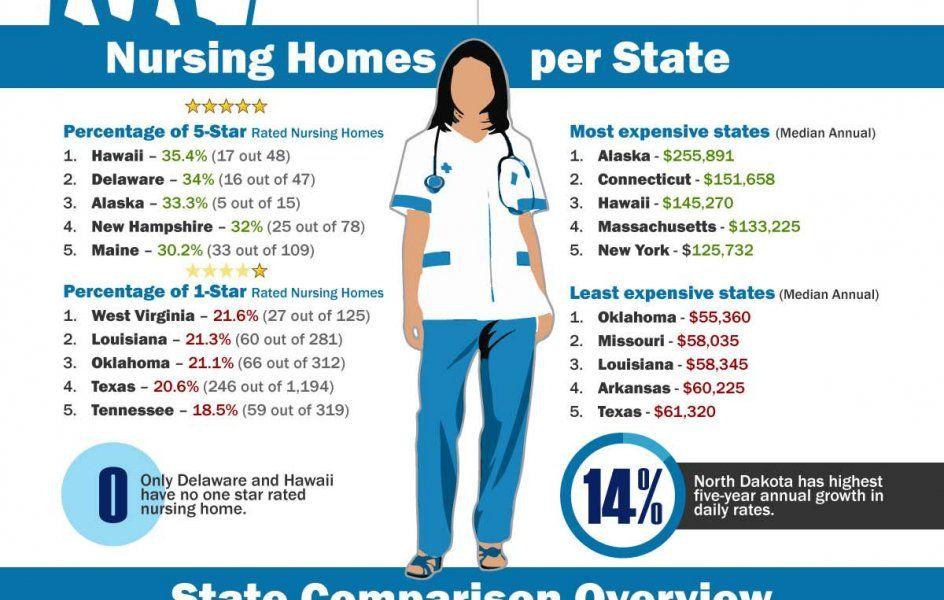 Nursing Homes Nurse Nursing Education Nursing Home