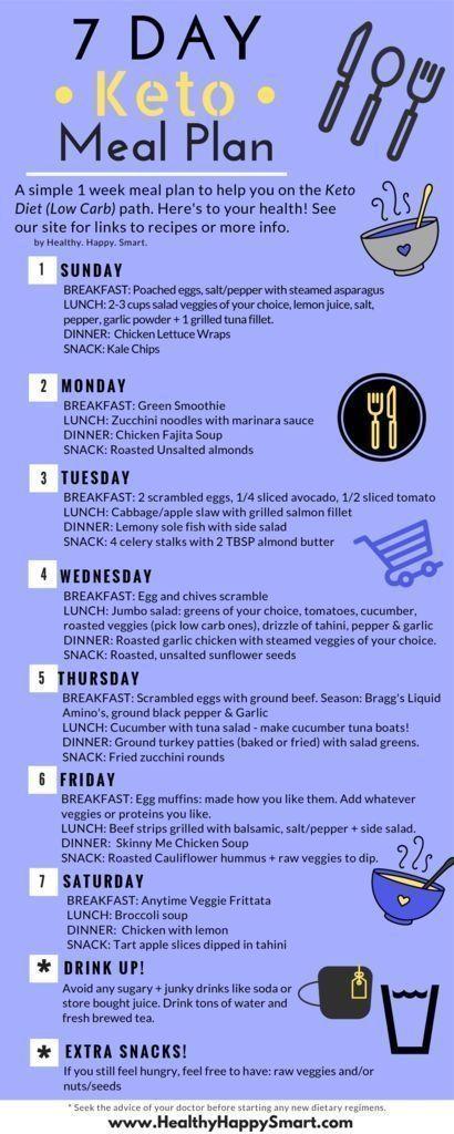 Keto Meal Plan! Ketogenic diet. Free 7 day plan. Sample meal plan. We also have a keto meal plan ...