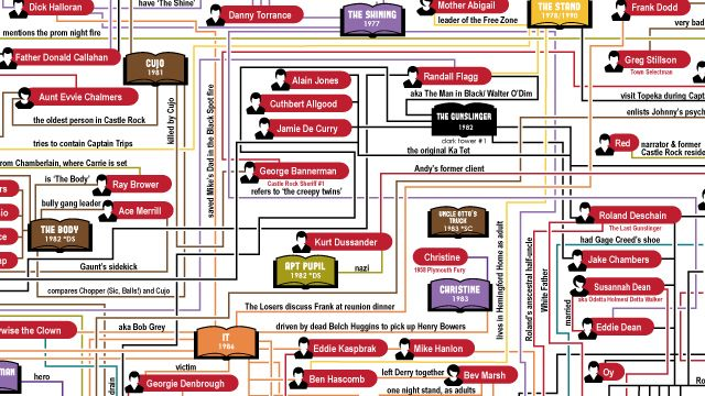 The Stephen King Universe A Very Detailed Flowchart Linking His Books And Characters