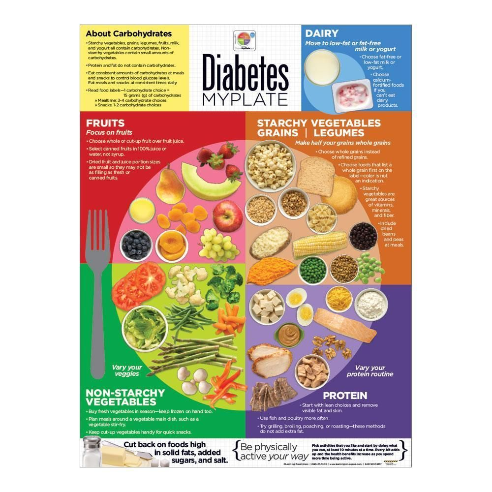myplates para diabetes pdf
