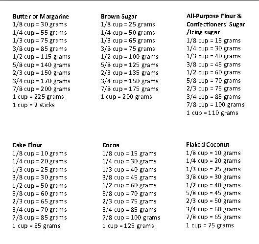 Cups To Grams Baking Conversions Cooking Conversion Chart Baking Tips