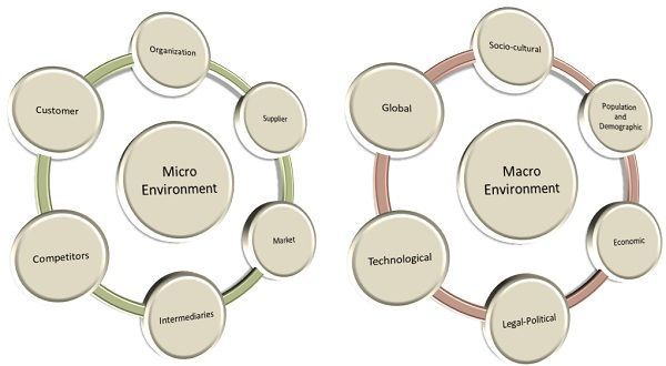 Difference Between Micro (Internal) and Macro (External) Environment - Key  Differences | Macro environment, Macro, Macro and micro