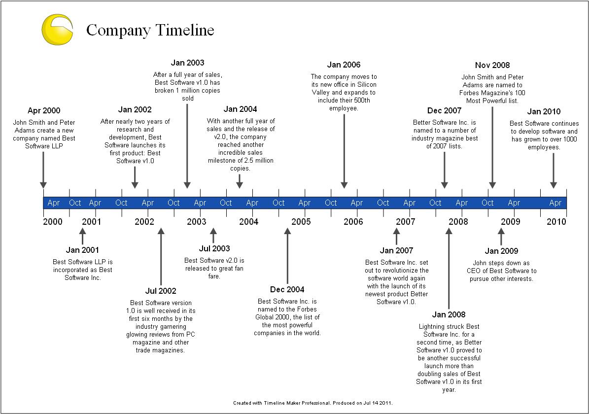 Company History Timeline  Timeline    History Timeline