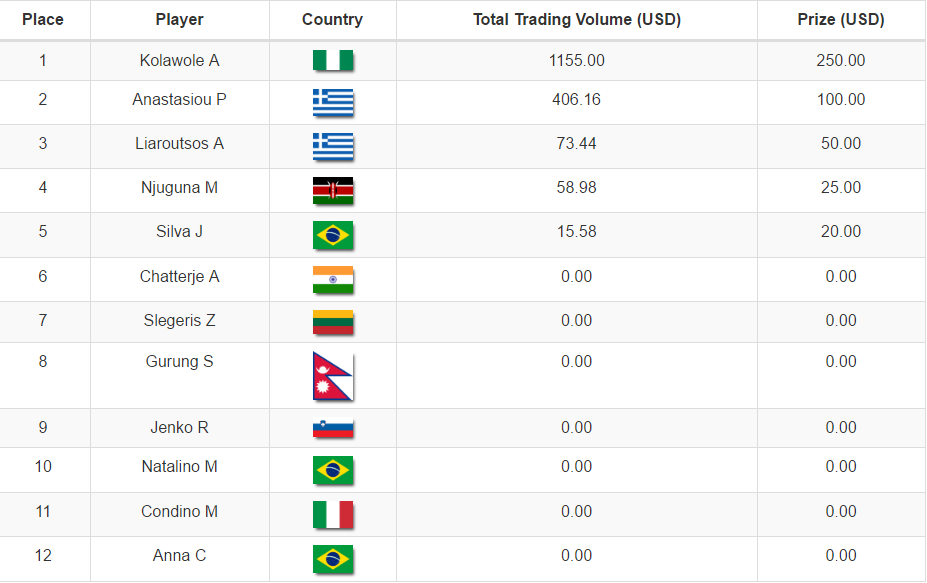 July Trading Volume Tournament Rankings - 05/07/2016  See below the current Rankings for the July Trading Volume Tournament (Live Account).  Join Free BullBinary Tournament & Win Cash Prizes: http://tournaments.bullbinary.com/  Risk Warning: Trading Binary Options is Risky