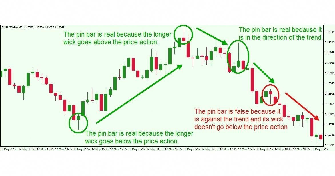 Learn To Trade Forex Website Sign Up Stock Market Trading