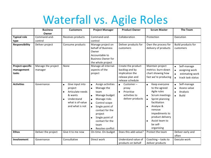 Waterfall vs Agile Roles PM vs Scrum Master Yankees - waterfall chart